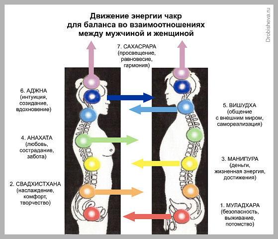 vo-vremya-zanyatiy-seksom-proishodit-obmen-energii